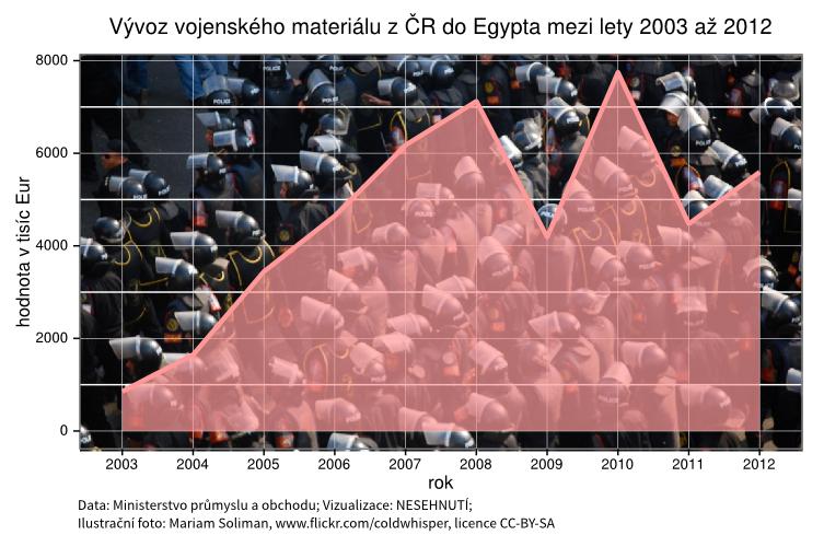 Vývoz českých zbraní do Egypta porušuje embargo Evropské unie