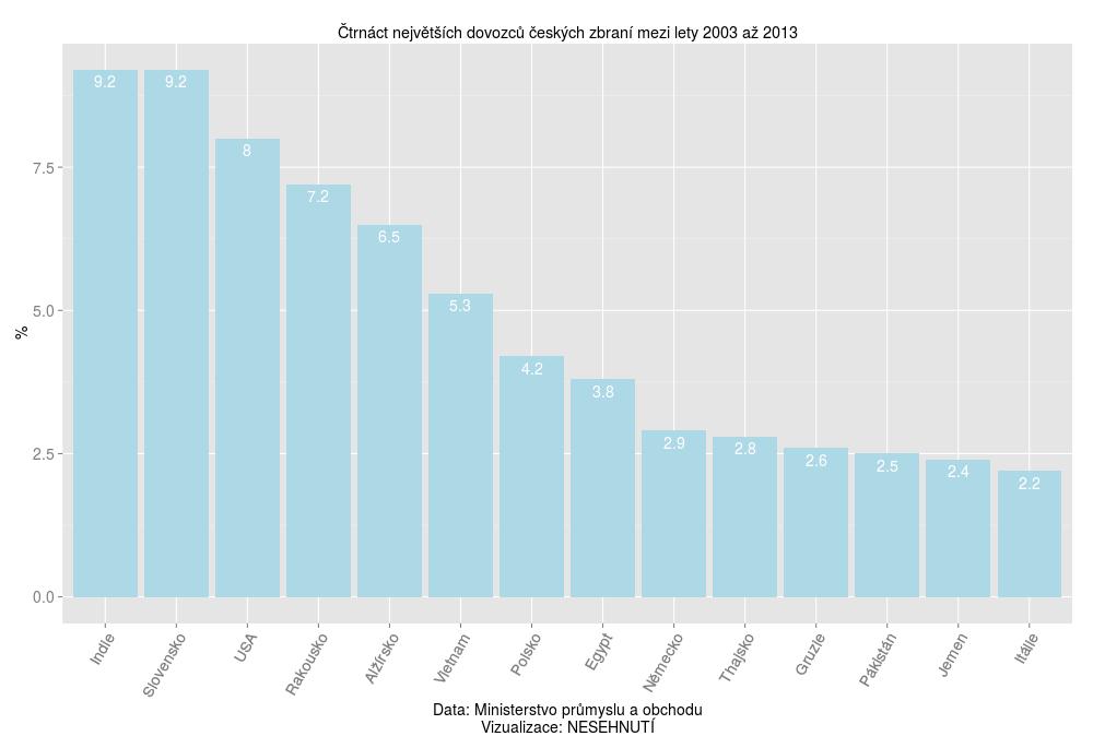 statistika zbrane 2014