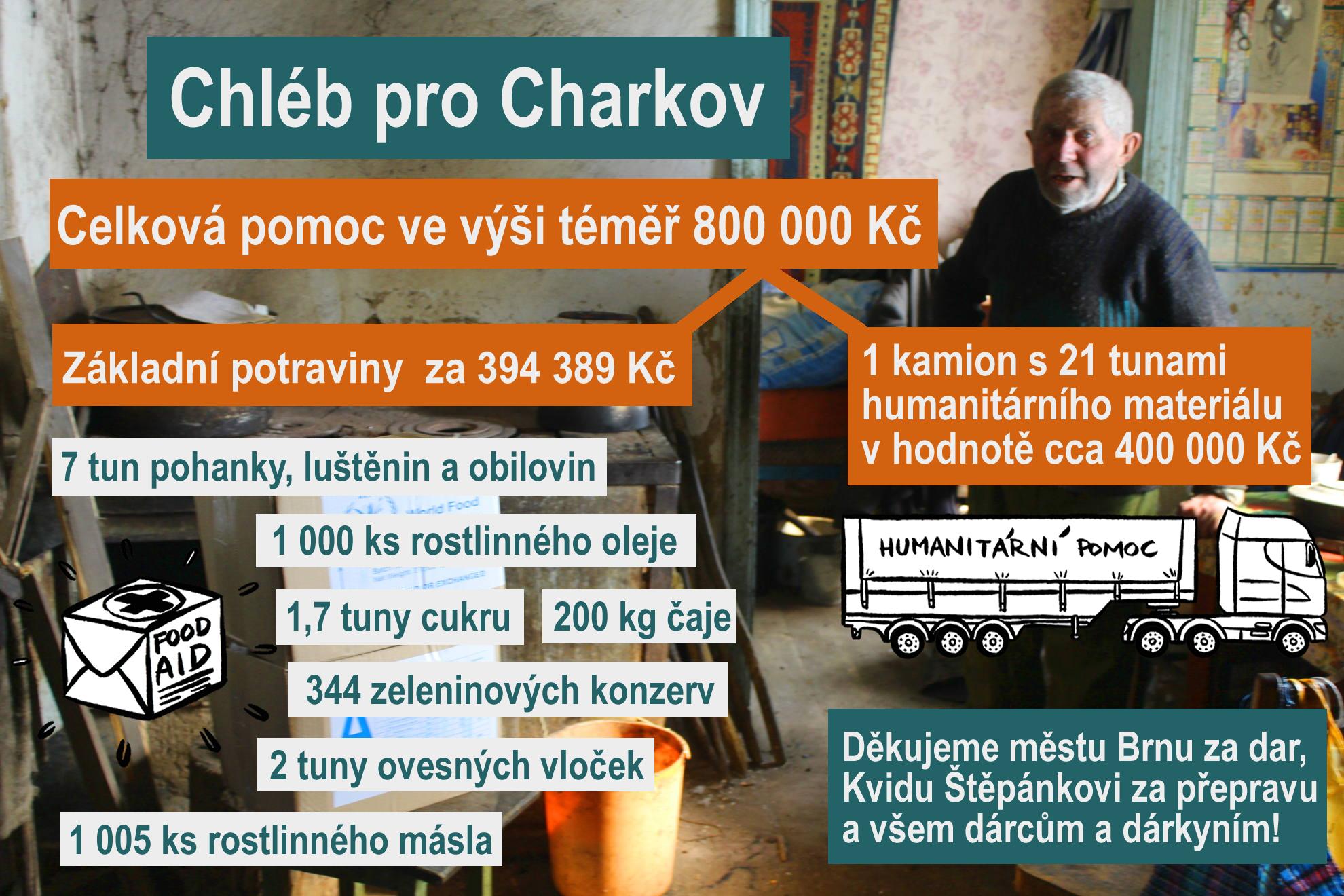 NESEHNUTÍ vyúčtovalo humanitární dárcovskou kampaň Chléb pro Charkov