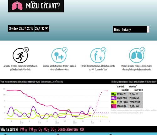 Aplikace Můžu dýchat? ukáže, jaké je v Brně ovzduší