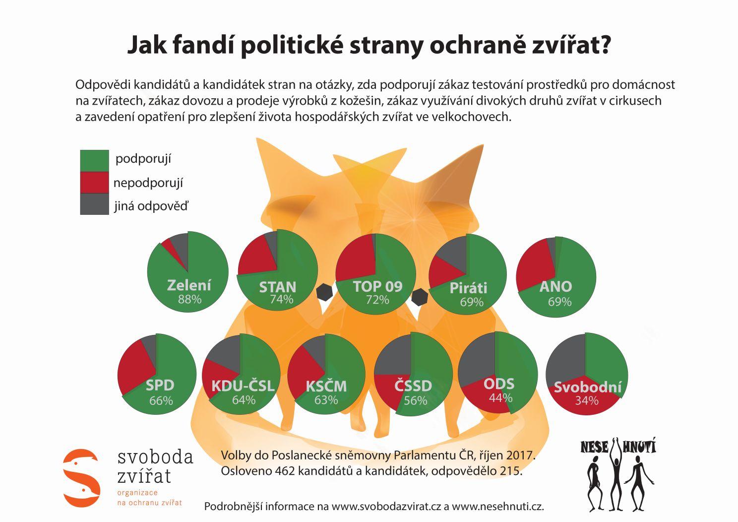 Ochraně zvířat nejvíce fandí Zelení, STAN a TOP 09