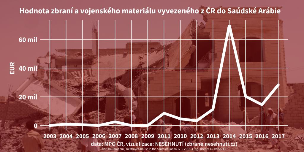 Stanovisko NESEHNUTÍ k vývozům zbraní z ČR do Saúdské Arábie